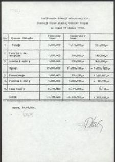 Rozliczenie dotacji otrzymanej dla Fundacji Obywatelskiej Oddział Słupsk na dzień 31.06.1990 r.